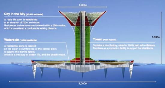 Japanese Engineers To Build Floating City With 1km High